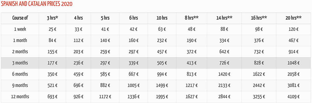 Online Catalan courses prices